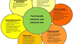 Nutrient requirement & Analytical Studies